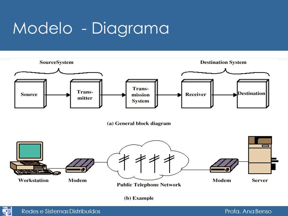 Redes e Sistemas Distribuídos Profa. Ana Benso Modelo - Diagrama