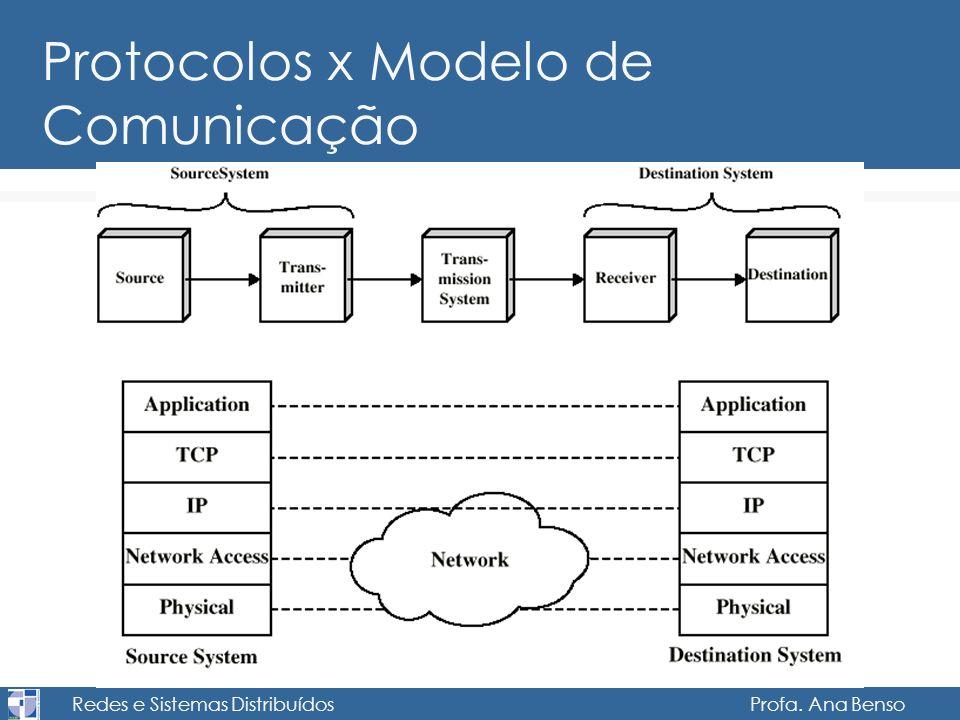 Redes e Sistemas Distribuídos Profa. Ana Benso Protocolos x Modelo de Comunicação