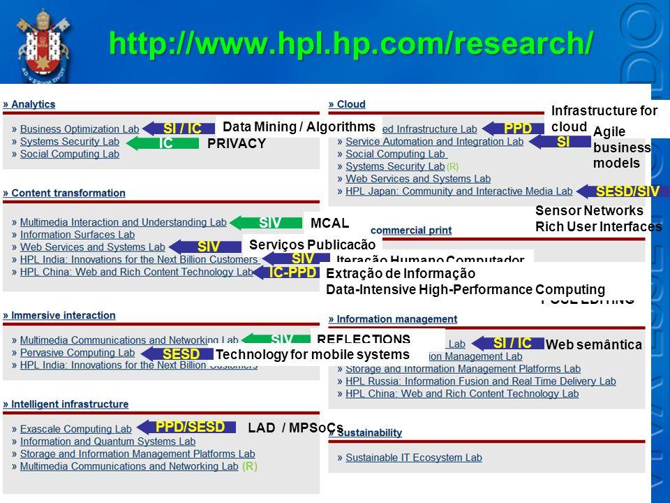 http://www.hpl.hp.com/research/ Data Mining / Algorithms SI / IC LAD / MPSoCs IC PRIVACY SIV MCAL Serviços Publicação SIV IC-PPD SIV REFLECTIONS Techn