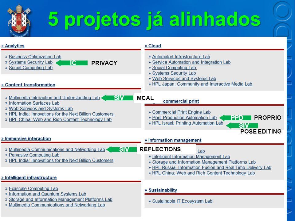 5 projetos já alinhados IC PRIVACY SIV MCAL SIV REFLECTIONS PROPRIO PPD SIV POSE EDITING