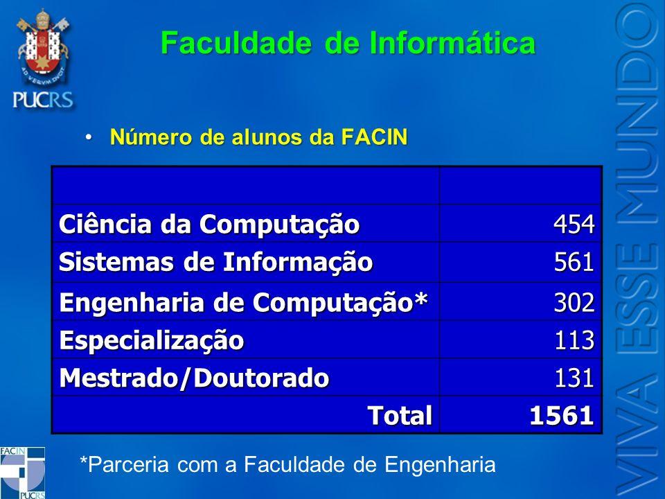 Número de alunos da FACINNúmero de alunos da FACIN *Parceria com a Faculdade de Engenharia Ciência da Computação 454 Sistemas de Informação 561 Engenh