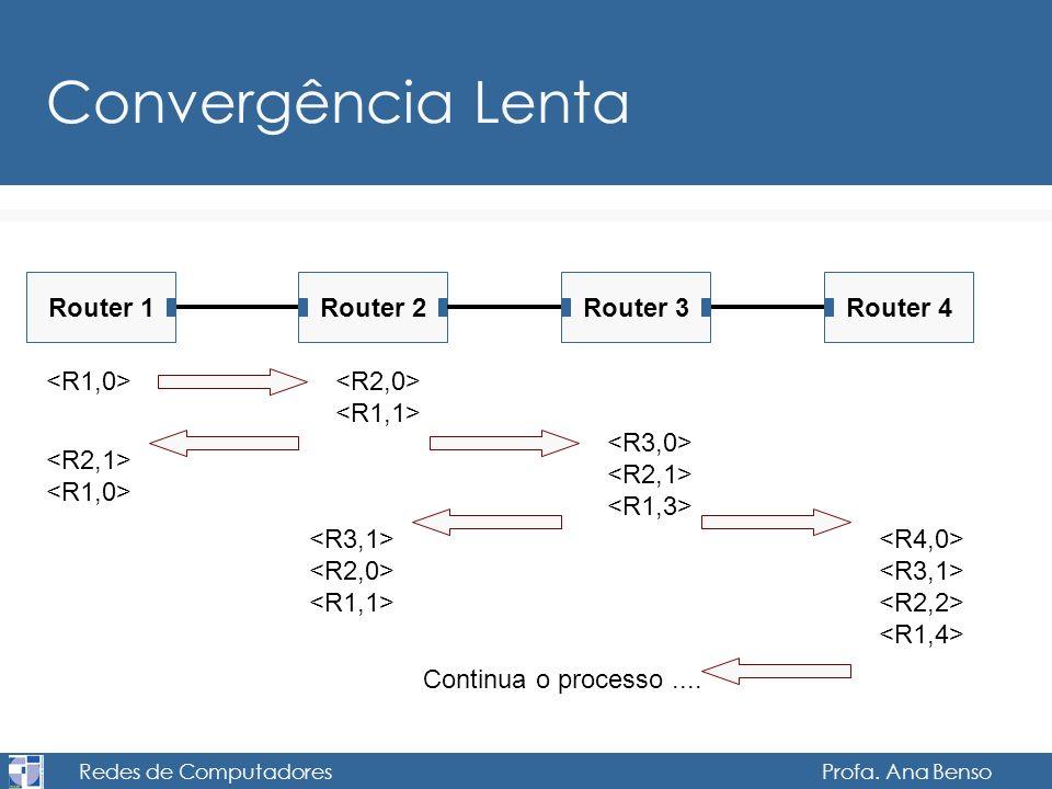 Redes de Computadores Profa. Ana Benso Convergência Lenta Router 1Router 2Router 4Router 3 Continua o processo....