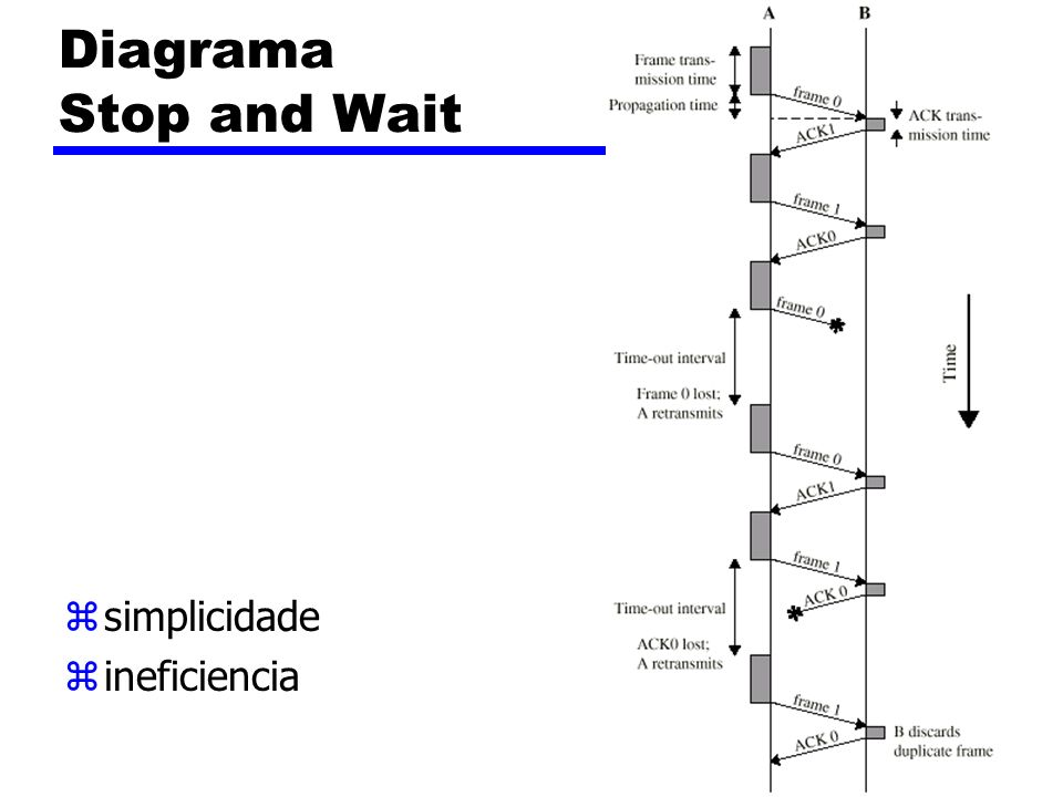 Diagrama Stop and Wait zsimplicidade zineficiencia