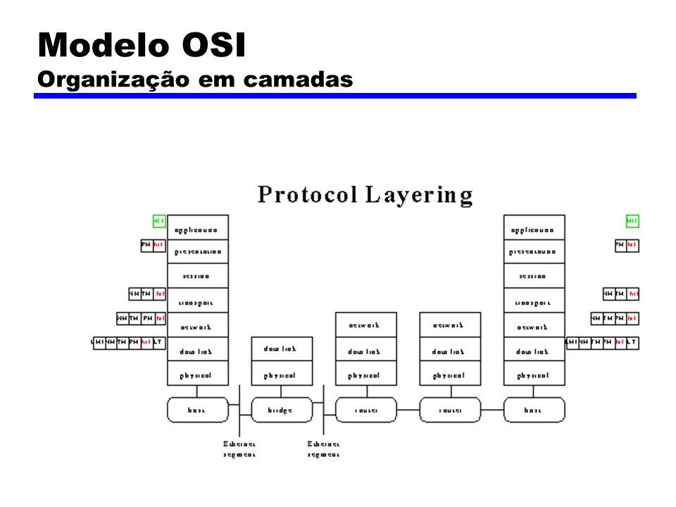 Modelo OSI Organização em camadas