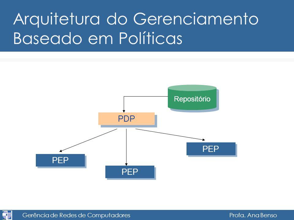 Gerência de Redes de Computadores Profa. Ana Benso Arquitetura do Gerenciamento Baseado em Políticas PDP PEP Repositório