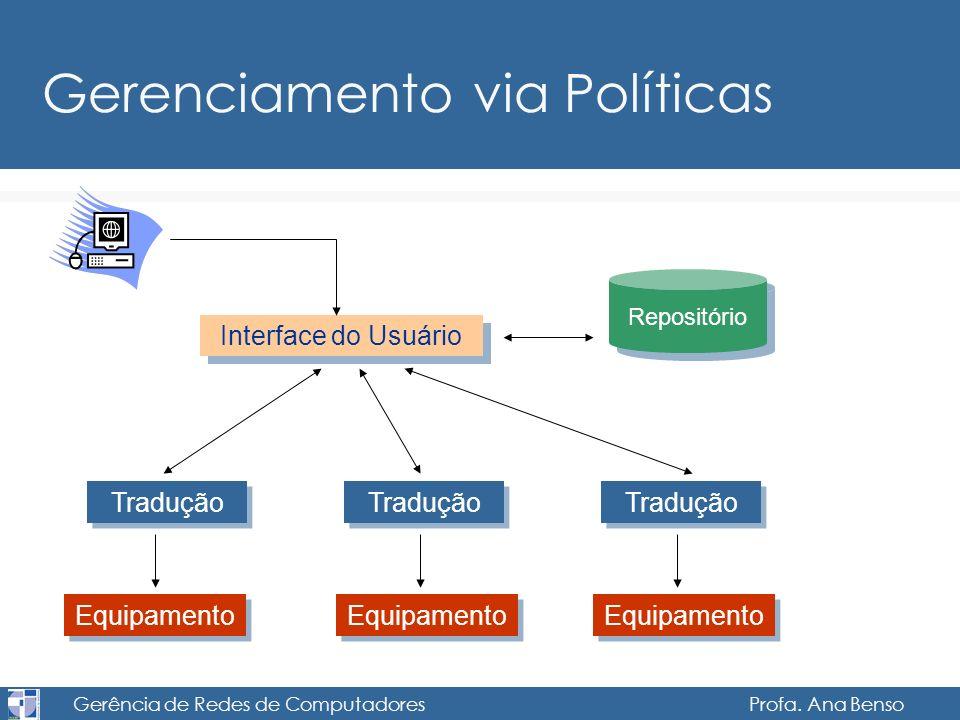 Gerência de Redes de Computadores Profa. Ana Benso Gerenciamento via Políticas Interface do Usuário Repositório Tradução Equipamento