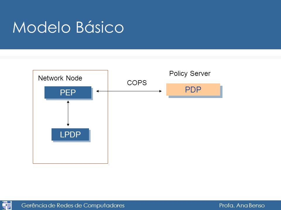 Gerência de Redes de Computadores Profa. Ana Benso Modelo Básico PEP LPDP PDP Network Node Policy Server COPS