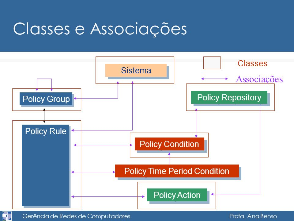 Gerência de Redes de Computadores Profa. Ana Benso Classes e Associações Classes Associações Sistema Policy Group Policy Rule Policy Repository Policy