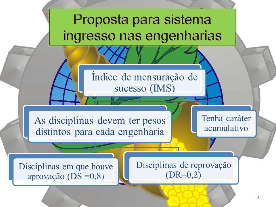 4 Índice de mensuração de sucesso (IMS) As disciplinas devem ter pesos distintos para cada engenharia Disciplinas em que houve aprovação (DS =0,8) Disciplinas de reprovação (DR=0,2) Tenha caráter acumulativo