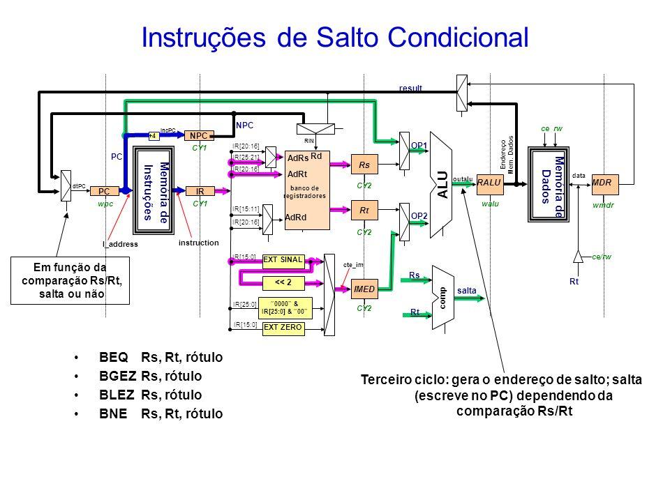 Terceiro ciclo: gera o endereço de salto; salta (escreve no PC) dependendo da comparação Rs/Rt wpc IR[20:16] IR[25:21] IR[15:11] IR[20:16] IncPC IR[20