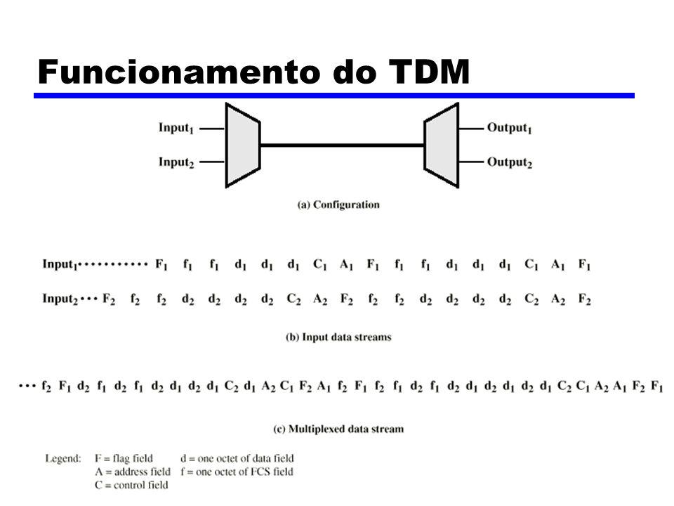 Funcionamento do TDM