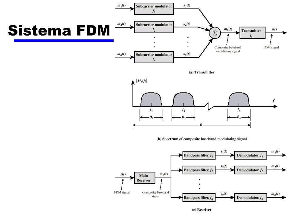 Sistema FDM