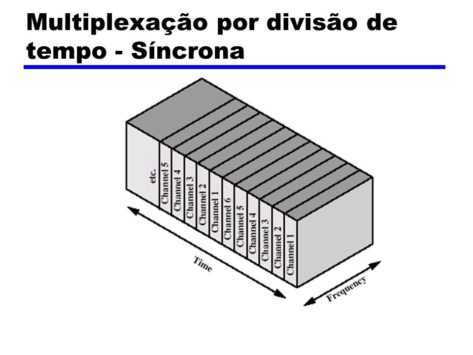 Multiplexação por divisão de tempo - Síncrona