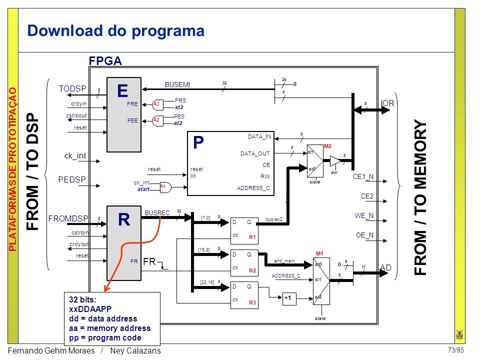 72/85 PLATAFORMAS DE PROTOTIPAÇÃO Fernando Gehm Moraes / Ney Calazans Core e blocos de controle no FPGA 8 M1 8 M2 32 BUSREC A1 ck_int start state TODS