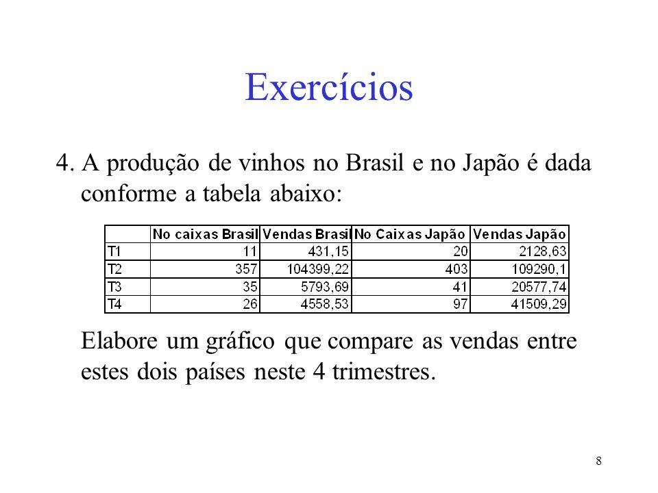 8 Exercícios 4. A produção de vinhos no Brasil e no Japão é dada conforme a tabela abaixo: Elabore um gráfico que compare as vendas entre estes dois p