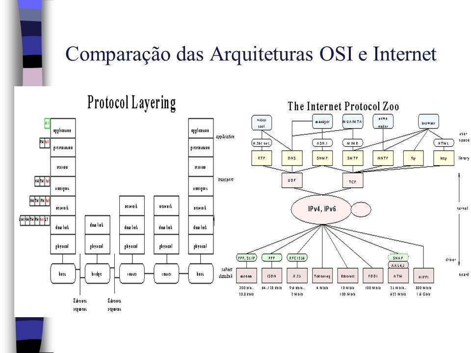 Nível de Rede n Todo transporte de pacotes de dados, desde a origem até o destino, passando por todo um caminho que pode conter vários nodos e sub-redes intermediárias, é função do nível de rede.