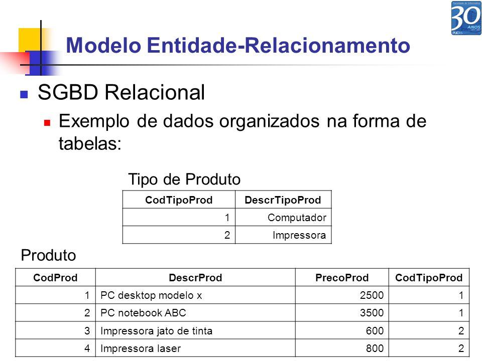 Modelo Entidade-Relacionamento SGBD Relacional Exemplo de dados organizados na forma de tabelas: CodTipoProdDescrTipoProd 1Computador 2Impressora CodP