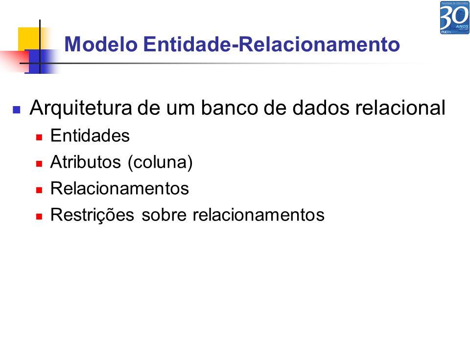 Modelo Entidade-Relacionamento Arquitetura de um banco de dados relacional Entidades Atributos (coluna) Relacionamentos Restrições sobre relacionament