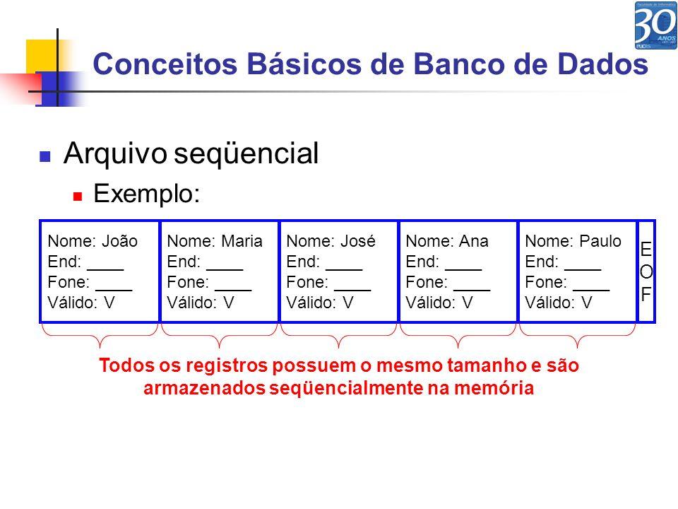Conceitos Básicos de Banco de Dados Arquivo seqüencial Pesquisa seqüencial Nome: João End: ____ Fone: ____ Válido: V Nome: Maria End: ____ Fone: ____ Válido: V Nome: José End: ____ Fone: ____ Válido: V Nome: Ana End: ____ Fone: ____ Válido: V Nome: Paulo End: ____ Fone: ____ Válido: V Nome: Rita End: ____ Fone: ____ Válido: V EOFEOF