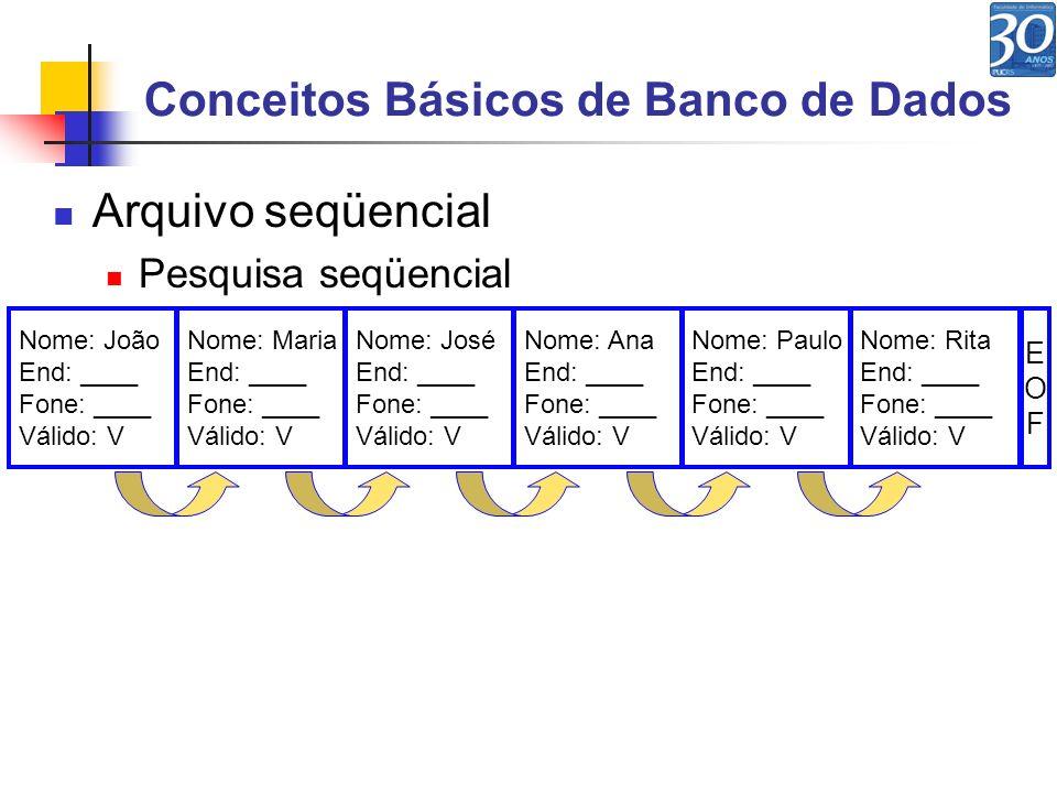Conceitos Básicos de Banco de Dados Arquivo de índice Consiste em um arquivo que guarda o campo chave e a posição do registro no disco Exemplo: Nome: João End: ____ Fone: ____ Válido: V Nome: Maria End: ____ Fone: ____ Válido: F Nome: José End: ____ Fone: ____ Válido: V Nome: Ana End: ____ Fone: ____ Válido: V Nome: Paulo End: ____ Fone: ____ Válido: V Nome: Rita End: ____ Fone: ____ Válido: V E100 E101 E102 E103 E104 E105 Arquivo de Dados Arquivo de Índice EOFEOF Chave: Ana Posição: E103 Chave: João Posição: E100 Chave: José Posição: E102 Chave: Maria Posição: E101 Chave: Paulo Posição: E104 Chave: Rita Posição: E105 EOFEOF
