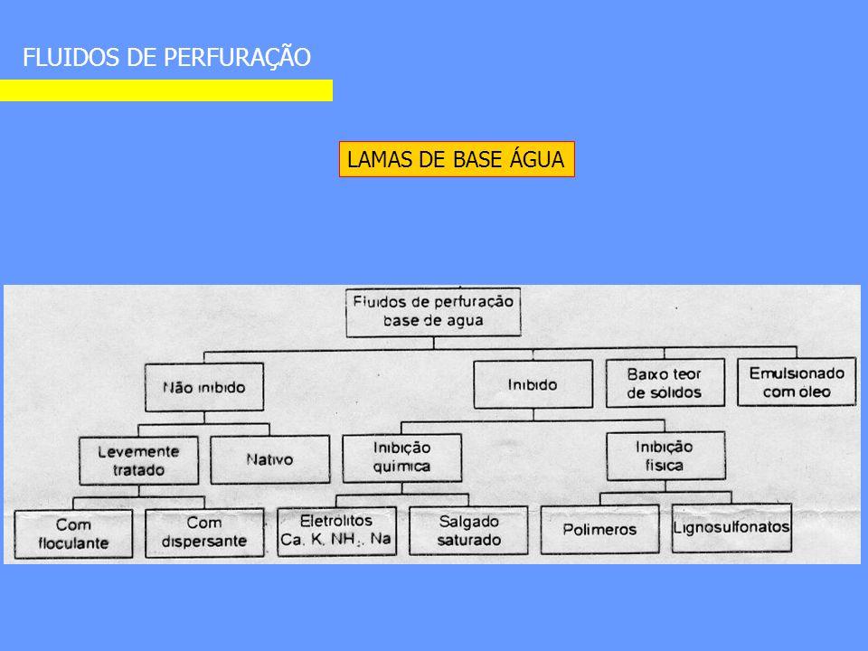 FLUIDOS DE PERFURAÇÃO LAMAS DE BASE ÁGUA