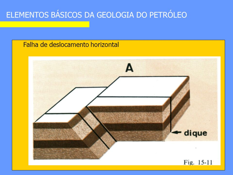 ELEMENTOS BÁSICOS DA GEOLOGIA DO PETRÓLEO Falha de deslocamento horizontal
