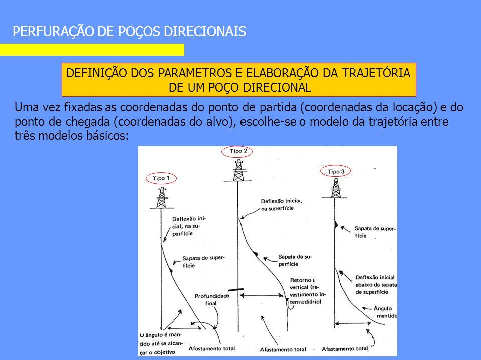PERFURAÇÃO DE POÇOS DIRECIONAIS DEFINIÇÃO DOS PARAMETROS E ELABORAÇÃO DA TRAJETÓRIA DE UM POÇO DIRECIONAL Uma vez fixadas as coordenadas do ponto de partida (coordenadas da locação) e do ponto de chegada (coordenadas do alvo), escolhe-se o modelo da trajetória entre três modelos básicos: