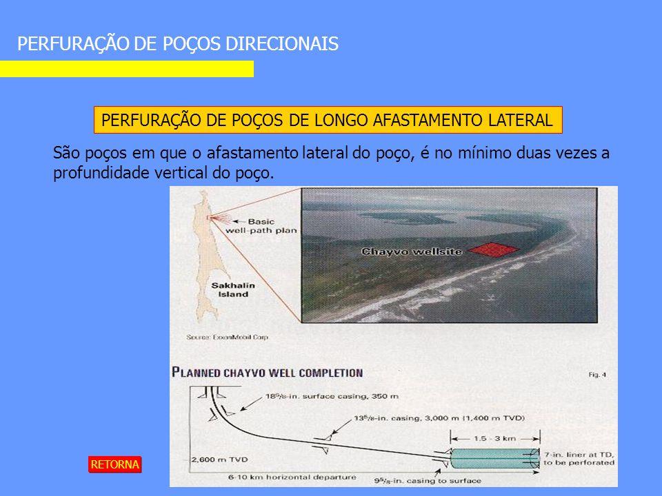 PERFURAÇÃO DE POÇOS DIRECIONAIS PERFURAÇÃO DE POÇOS DE LONGO AFASTAMENTO LATERAL São poços em que o afastamento lateral do poço, é no mínimo duas vezes a profundidade vertical do poço.