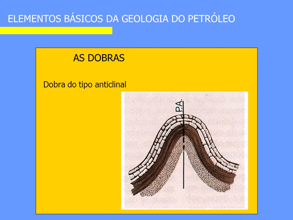ELEMENTOS BÁSICOS DA GEOLOGIA DO PETRÓLEO AS DOBRAS Dobra do tipo anticlinal