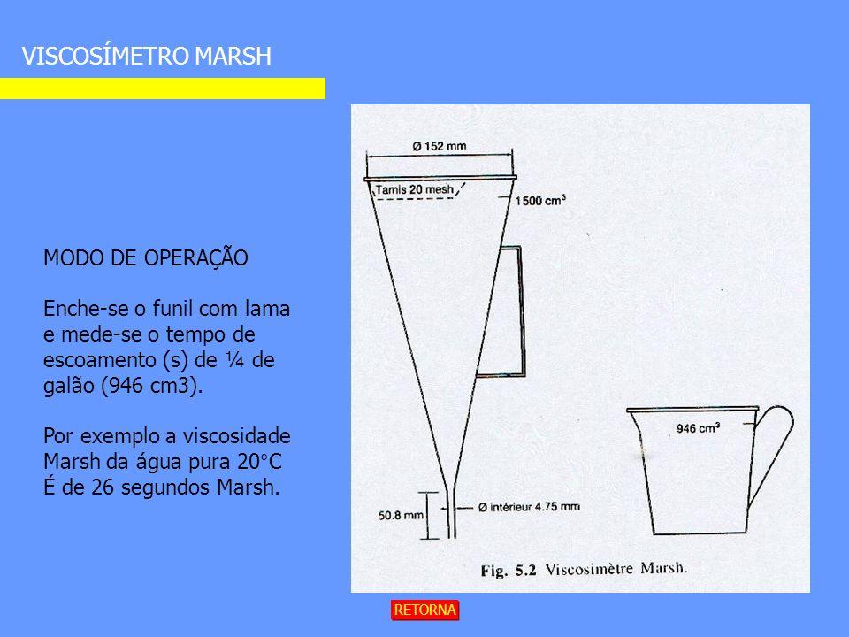 VISCOSÍMETRO MARSH RETORNA MODO DE OPERAÇÃO Enche-se o funil com lama e mede-se o tempo de escoamento (s) de ¼ de galão (946 cm3).