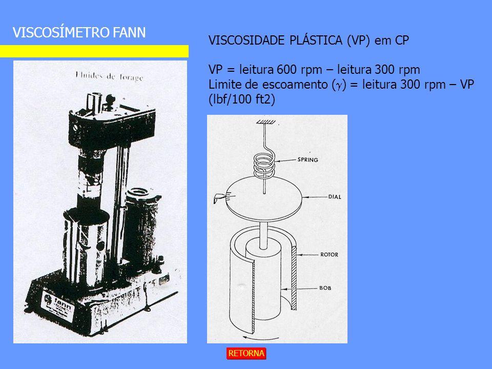 VISCOSÍMETRO FANN RETORNA VISCOSIDADE PLÁSTICA (VP) em CP VP = leitura 600 rpm – leitura 300 rpm Limite de escoamento ( ) = leitura 300 rpm – VP (lbf/100 ft2)