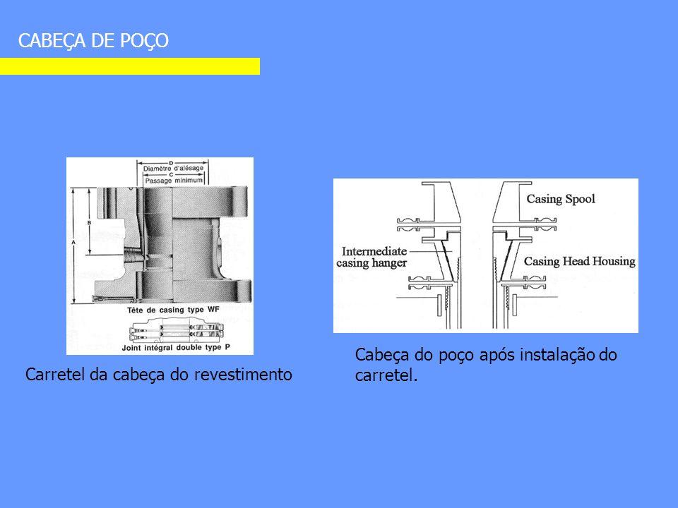 CABEÇA DE POÇO Carretel da cabeça do revestimento Cabeça do poço após instalação do carretel.