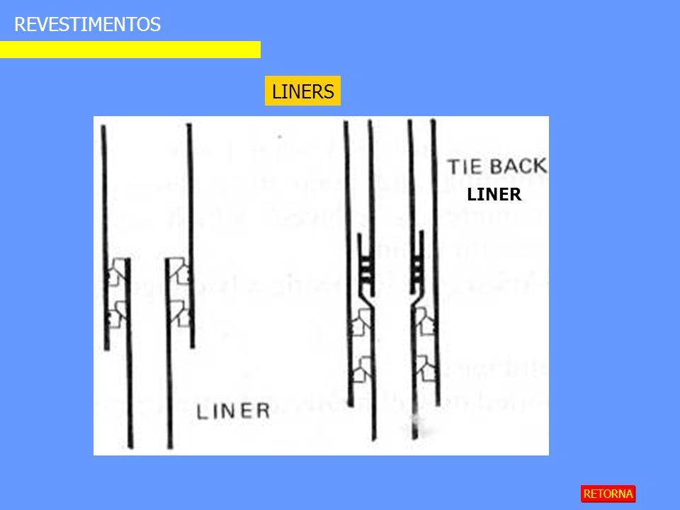 REVESTIMENTOS LINERS RETORNA LINER