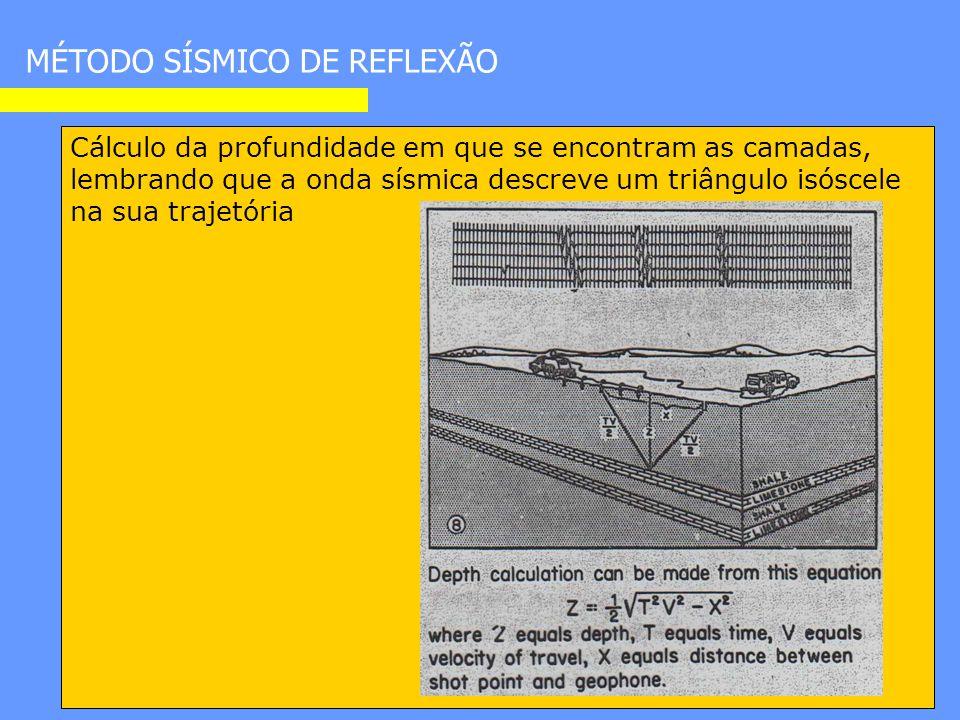 Cálculo da profundidade em que se encontram as camadas, lembrando que a onda sísmica descreve um triângulo isóscele na sua trajetória MÉTODO SÍSMICO DE REFLEXÃO