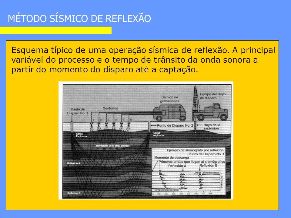 Esquema típico de uma operação sísmica de reflexão.