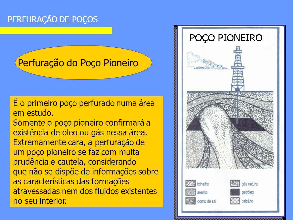 PERFURAÇÃO DE POÇOS Perfuração do Poço Pioneiro É o primeiro poço perfurado numa área em estudo.