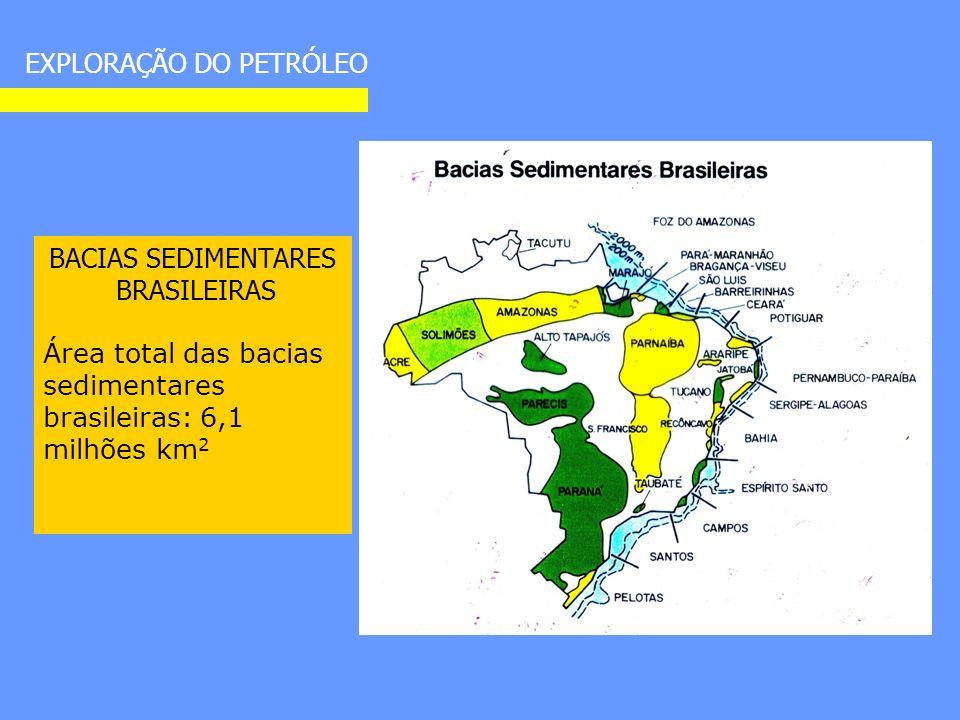 BACIAS SEDIMENTARES BRASILEIRAS Área total das bacias sedimentares brasileiras: 6,1 milhões km 2 EXPLORAÇÃO DO PETRÓLEO