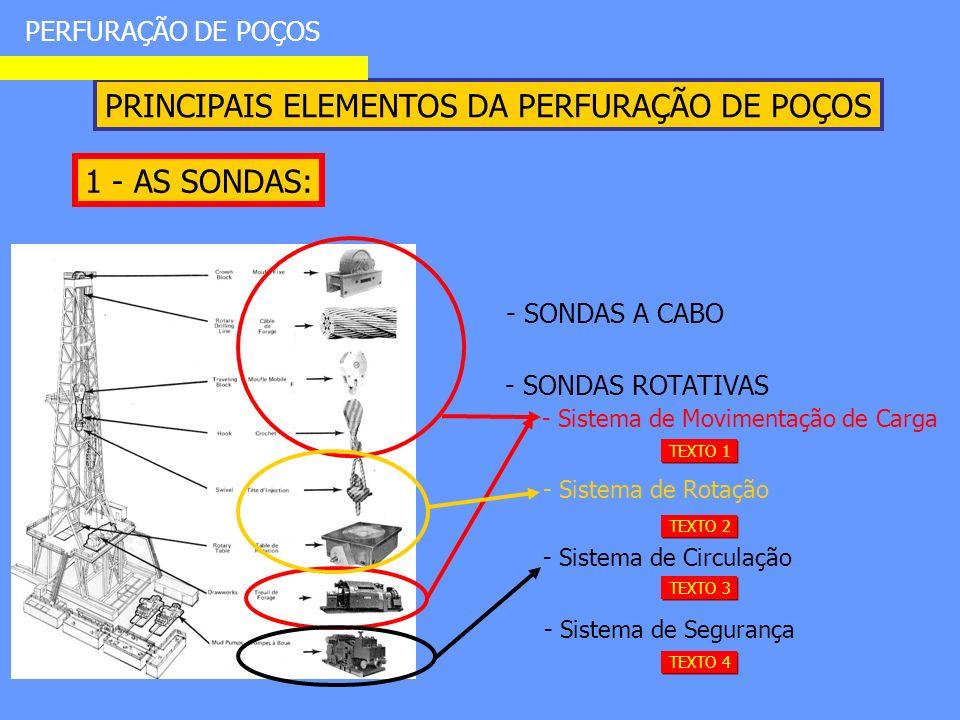 PRINCIPAIS ELEMENTOS DA PERFURAÇÃO DE POÇOS 1 - AS SONDAS: PERFURAÇÃO DE POÇOS - SONDAS ROTATIVAS - SONDAS A CABO - Sistema de Movimentação de Carga - Sistema de Segurança TEXTO 1 - Sistema de Rotação TEXTO 2 - Sistema de Circulação TEXTO 3 TEXTO 4