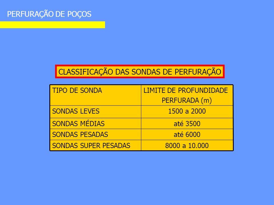 PERFURAÇÃO DE POÇOS CLASSIFICAÇÃO DAS SONDAS DE PERFURAÇÃO TIPO DE SONDALIMITE DE PROFUNDIDADE PERFURADA (m) SONDAS LEVES1500 a 2000 SONDAS MÉDIASaté 3500 SONDAS PESADASaté 6000 SONDAS SUPER PESADAS8000 a 10.000