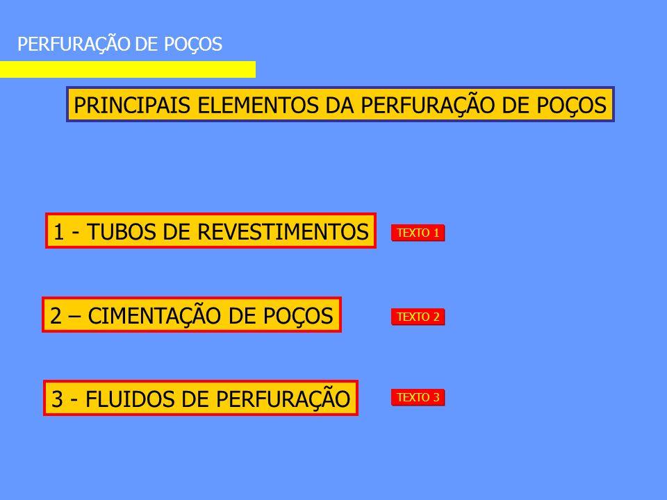 1 - TUBOS DE REVESTIMENTOS 2 – CIMENTAÇÃO DE POÇOS PRINCIPAIS ELEMENTOS DA PERFURAÇÃO DE POÇOS PERFURAÇÃO DE POÇOS TEXTO 1 TEXTO 2 3 - FLUIDOS DE PERFURAÇÃO TEXTO 3