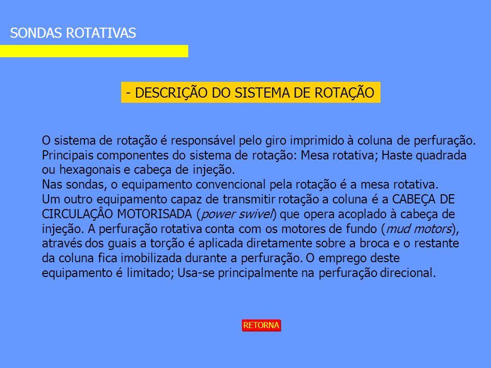 - DESCRIÇÃO DO SISTEMA DE ROTAÇÃO SONDAS ROTATIVAS O sistema de rotação é responsável pelo giro imprimido à coluna de perfuração.