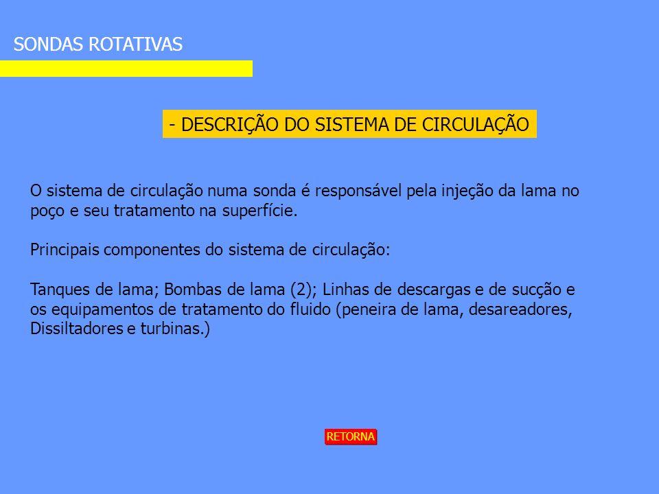 - DESCRIÇÃO DO SISTEMA DE CIRCULAÇÃO SONDAS ROTATIVAS O sistema de circulação numa sonda é responsável pela injeção da lama no poço e seu tratamento na superfície.