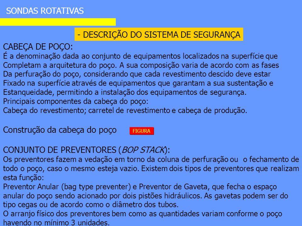 - DESCRIÇÃO DO SISTEMA DE SEGURANÇA SONDAS ROTATIVAS CABEÇA DE POÇO: É a denominação dada ao conjunto de equipamentos localizados na superfície que Completam a arquitetura do poço.