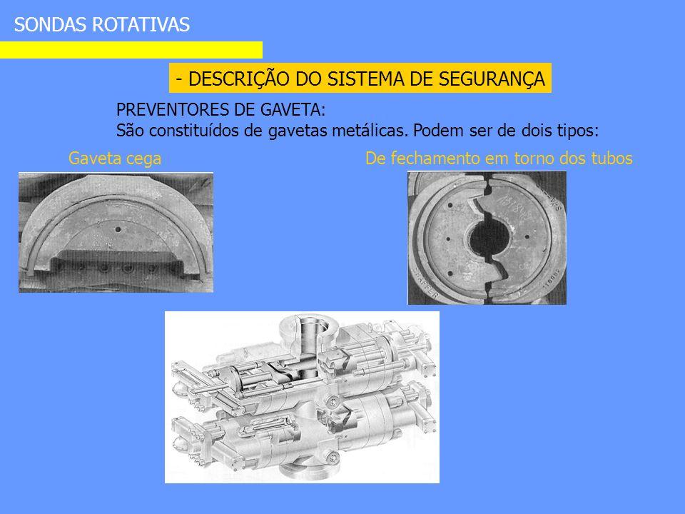 - DESCRIÇÃO DO SISTEMA DE SEGURANÇA SONDAS ROTATIVAS PREVENTORES DE GAVETA: São constituídos de gavetas metálicas.