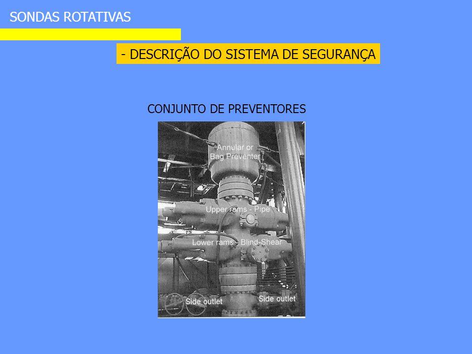 - DESCRIÇÃO DO SISTEMA DE SEGURANÇA SONDAS ROTATIVAS CONJUNTO DE PREVENTORES