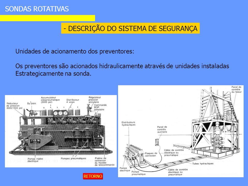 - DESCRIÇÃO DO SISTEMA DE SEGURANÇA SONDAS ROTATIVAS Unidades de acionamento dos preventores: Os preventores são acionados hidraulicamente através de unidades instaladas Estrategicamente na sonda.