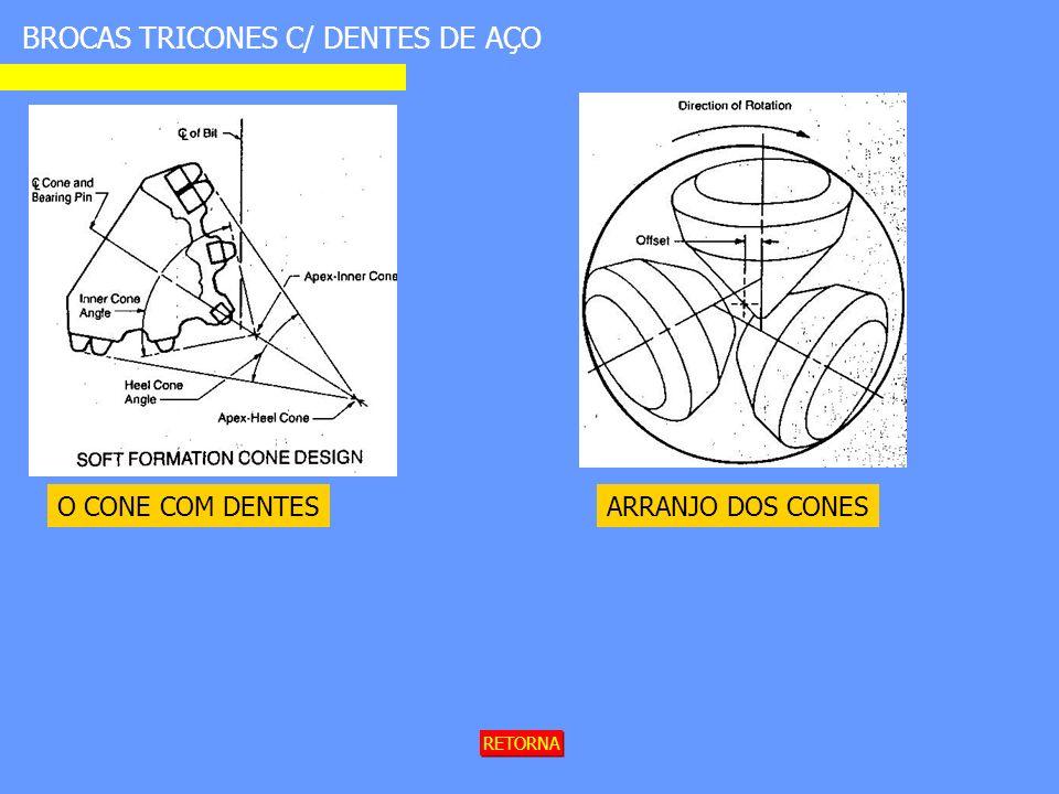 BROCAS TRICONES C/ DENTES DE AÇO ARRANJO DOS CONESO CONE COM DENTES RETORNA