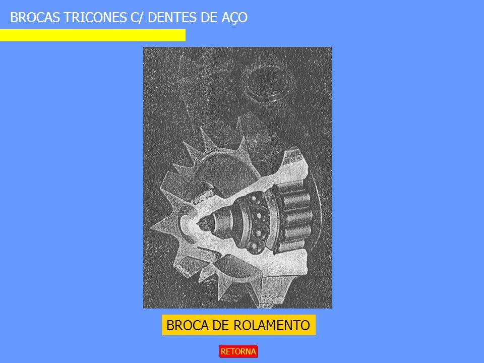 BROCAS TRICONES C/ DENTES DE AÇO BROCA DE ROLAMENTO RETORNA
