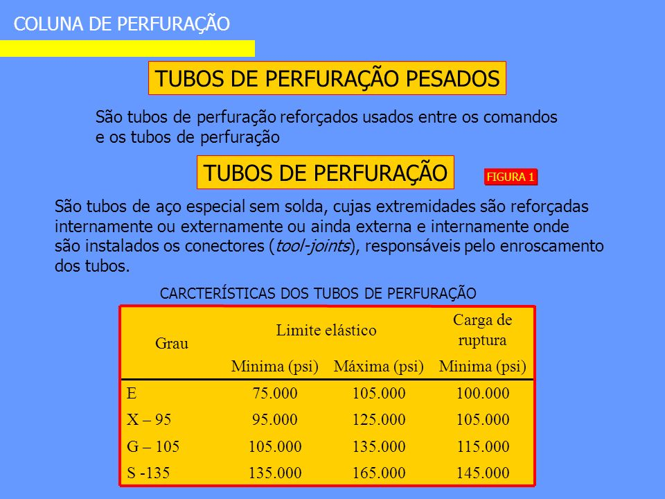 COLUNA DE PERFURAÇÃO TUBOS DE PERFURAÇÃO PESADOS São tubos de perfuração reforçados usados entre os comandos e os tubos de perfuração TUBOS DE PERFURAÇÃO São tubos de aço especial sem solda, cujas extremidades são reforçadas internamente ou externamente ou ainda externa e internamente onde são instalados os conectores (tool-joints), responsáveis pelo enroscamento dos tubos.