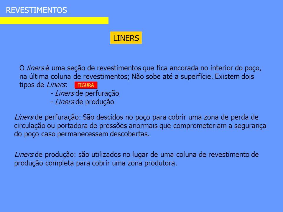 REVESTIMENTOS LINERS O liners é uma seção de revestimentos que fica ancorada no interior do poço, na última coluna de revestimentos; Não sobe até a superfície.